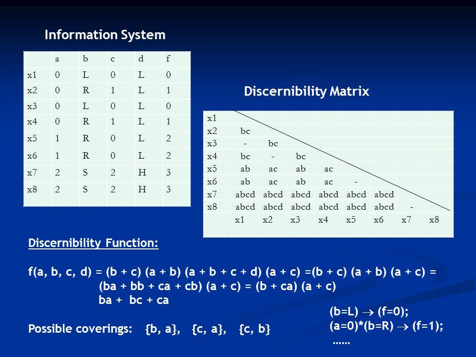 abcdf x10L0L0 x20R1L1 x30L0L0 x40R1L1 x51R0L2 x61R0L2 x72S2H3 x82S2H3 x1 x2bc x3-bc x4bc- x5abacabac x6abacabac- x7abcd x8abcd - x1x2x3x4x5x6x7x8 Discernibility Matrix Information System Discernibility Function: f(a, b, c, d) = (b + c) (a + b) (a + b + c + d) (a + c) =(b + c) (a + b) (a + c) = (ba + bb + ca + cb) (a + c) = (b + ca) (a + c) ba + bc + ca Possible coverings:{b, a}, {c, a},{c, b} (b=L)  (f=0); (a=0)*(b=R)  (f=1); ……