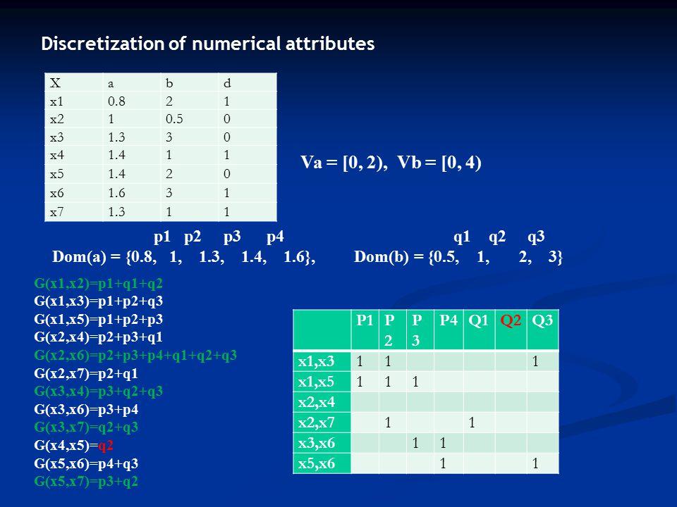 Discretization of numerical attributes Xabd x10.821 x210.50 x31.330 x41.411 x51.420 x61.631 x71.311 p1 p2 p3 p4 q1 q2 q3 Dom(a) = {0.8, 1, 1.3, 1.4, 1.6}, Dom(b) = {0.5, 1, 2, 3} Va = [0, 2), Vb = [0, 4) G(x1,x2)=p1+q1+q2 G(x1,x3)=p1+p2+q3 G(x1,x5)=p1+p2+p3 G(x2,x4)=p2+p3+q1 G(x2,x6)=p2+p3+p4+q1+q2+q3 G(x2,x7)=p2+q1 G(x3,x4)=p3+q2+q3 G(x3,x6)=p3+p4 G(x3,x7)=q2+q3 G(x4,x5)=q2 G(x5,x6)=p4+q3 G(x5,x7)=p3+q2 P1P2P2 P3P3 P4Q1Q2Q3 x1,x311 1 x1,x5111 x2,x4 x2,x7 1 1 x3,x6 11 x5,x6 1 1
