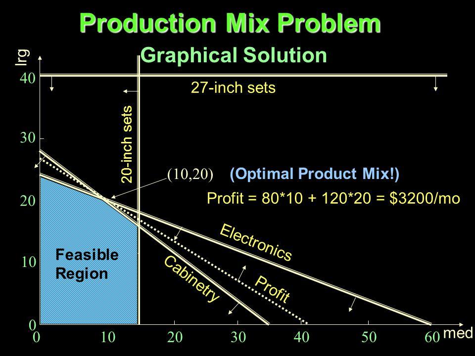 Product Mix Problem Primal Problem Formulation Production Capacity Constraints: 6*med + 15*lrg < = 360 4*med + 5*lrg < = 140 med > = 0; lrg > = 0 Market Constraints: med < = 15 lrg < = 40 Objective Function: Maximize: Profit = 80*med + 120*lrg (hours/set)*sets = hours (sets) ($/set)*sets = $