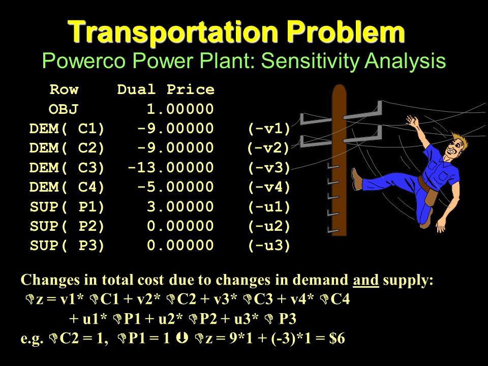 Transportation Problem Powerco Power Plant: Sensitivity Analysis Row Dual Price OBJ 1.00000 DEM( C1) -9.00000(-v1) DEM( C2) -9.00000 (-v2) DEM( C3) -13.00000(-v3) DEM( C4) -5.00000(-v4) SUP( P1) 3.00000(-u1) SUP( P2) 0.00000(-u2) SUP( P3) 0.00000(-u3) Changes in total cost due to changes in demand and supply:  z = v1*  C1 + v2*  C2 + v3*  C3 + v4*  C4 + u1*  P1 + u2*  P2 + u3*  P3 e.g.