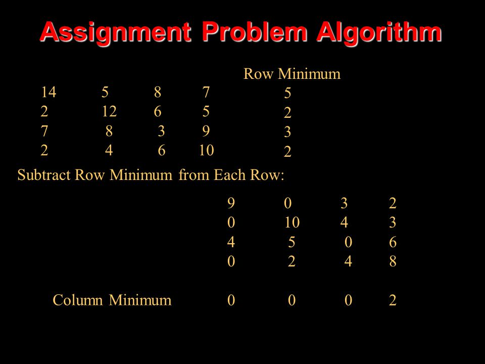 Assignment Problem Algorithm 14 5 8 7 2 12 6 5 7 8 3 9 2 4 6 10 Row Minimum 5 2 3 2 9 0 3 2 0 10 4 3 4 5 0 6 0 2 4 8 0 0 0 2 Column Minimum Subtract Row Minimum from Each Row: