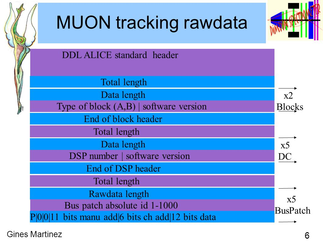 6 Gines Martinez MUON tracking rawdata DDL ALICE standard header Total length Type of block (A,B) | software version End of block header Total length Data length DSP number | software version End of DSP header Total length x2 Blocks x5 DC Data length Rawdata length Bus patch absolute id P|0|0|11 bits manu add|6 bits ch add|12 bits data x5 BusPatch