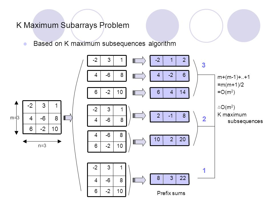 K Maximum Subarrays Problem Based on K maximum subsequences algorithm 10-26 8-64 13-2 13 8-64 10-26 8-64 13-2 10-26 8-64 10-26 8-64 13-2 82 20210 21-2