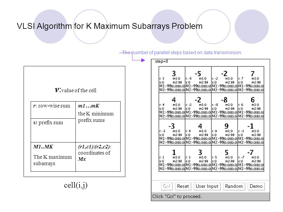 VLSI Algorithm for K Maximum Subarrays Problem s: prefix sum (r1,c1)|(r2,c2): coordinates of Mx M1..MK The K maximum subarrays m1…mK the K minimum pre