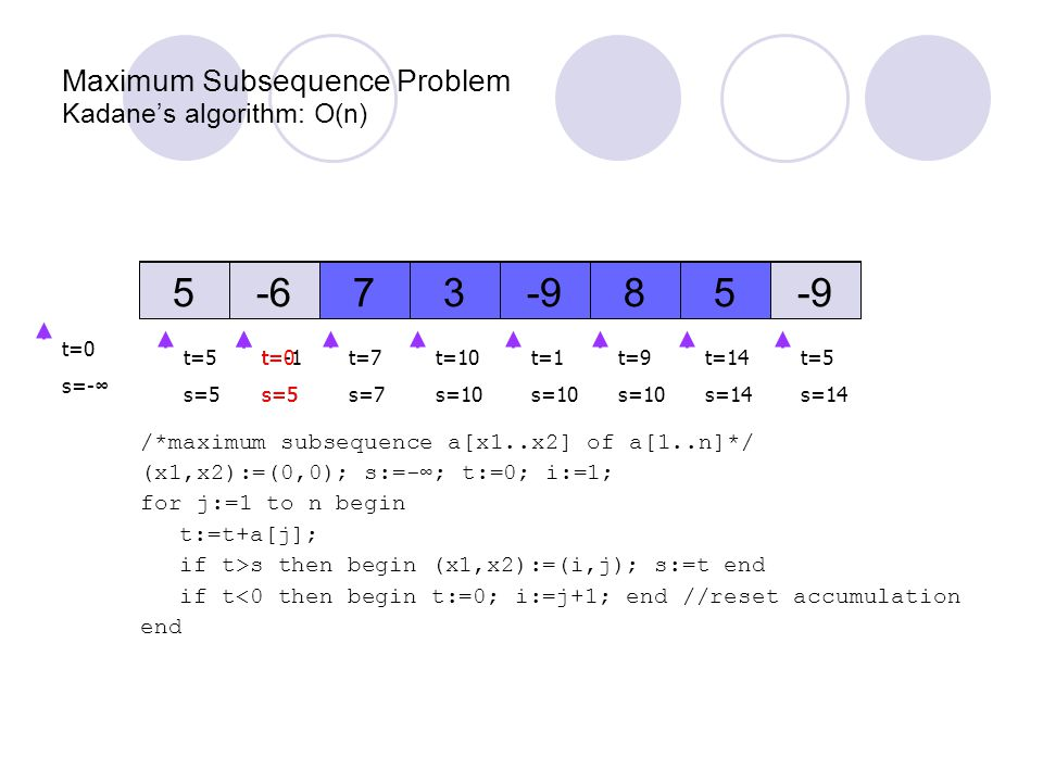 /*maximum subsequence a[x1..x2] of a[1..n]*/ (x1,x2):=(0,0); s:=-∞; t:=0; i:=1; for j:=1 to n begin t:=t+a[j]; if t>s then begin (x1,x2):=(i,j); s:=t end if t<0 then begin t:=0; i:=j+1; end //reset accumulation end t=-1 s=5 t=0 s=5 Maximum Subsequence Problem Kadane's algorithm: O(n) -958 37-65 -958 37-65 t=5 s=5 t=7 s=7 t=10 s=10 t=1 s=10 t=9 s=10 t=14 s=14 t=5 s=14 t=0 s=- ∞