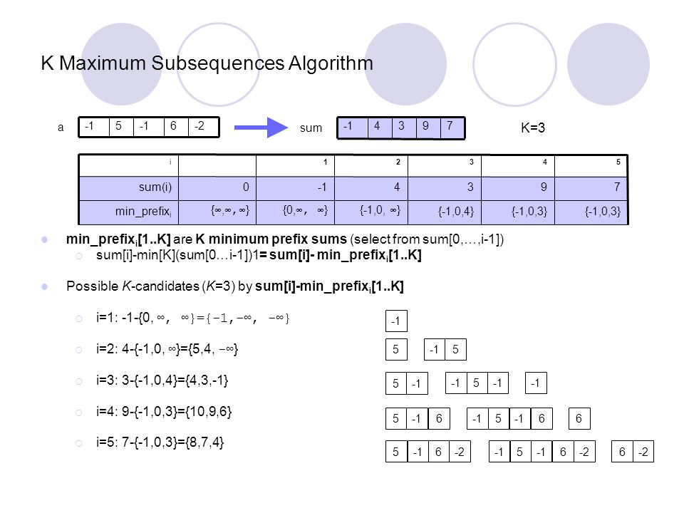 K Maximum Subsequences Algorithm min_prefix i [1..K] are K minimum prefix sums (select from sum[0,…,i-1])  sum[i]-min[K](sum[0…i-1])1= sum[i]- min_pr