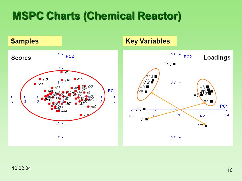 10.02.04 10 MSPC Charts (Chemical Reactor) SamplesKey Variables