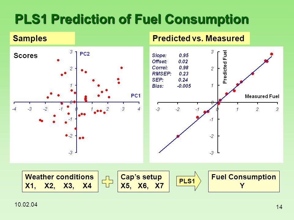 10.02.04 14 PLS1 Prediction of Fuel Consumption SamplesPredicted vs. Measured Weather conditions X1, X2, X3, X4 PLS1 Fuel Consumption Y Cap's setup X5