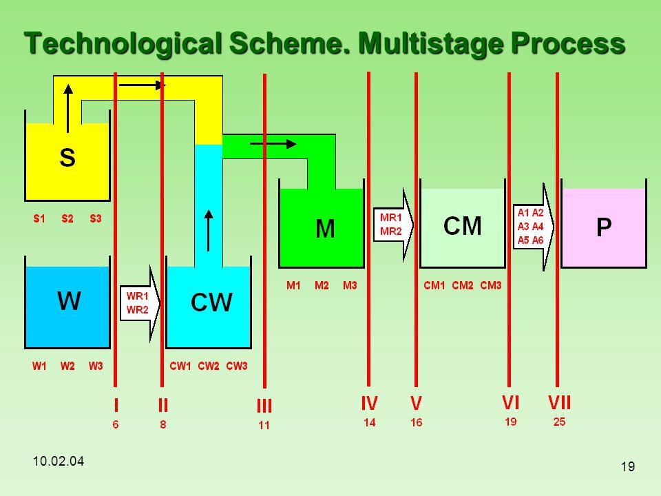 10.02.04 19 Technological Scheme. Multistage Process