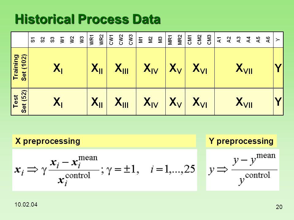 10.02.04 20 Historical Process Data X preprocessing Y preprocessing