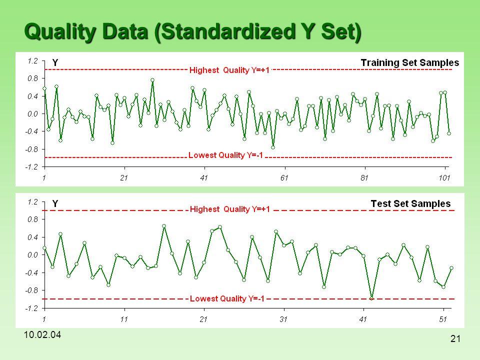 10.02.04 21 Quality Data (Standardized Y Set)