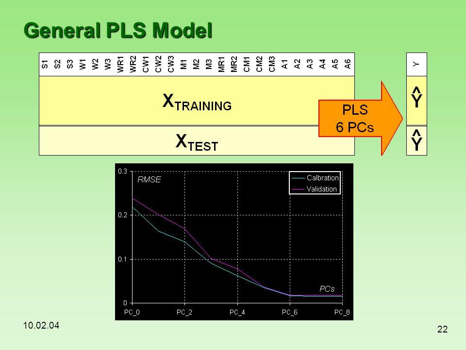 10.02.04 22 General PLS Model