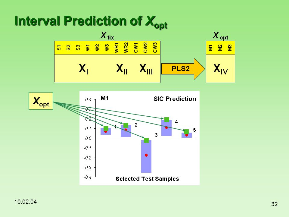 10.02.04 32 Interval Prediction of X opt PLS2 X opt