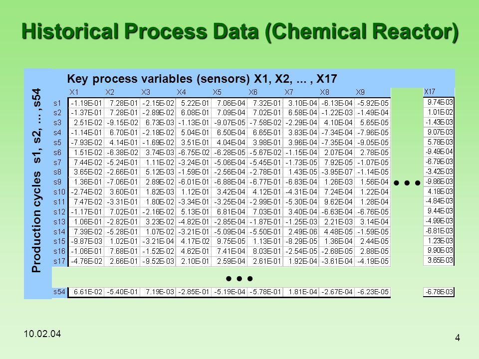 10.02.04 4 Historical Process Data (Chemical Reactor) … … Production cycles s1, s2,...,s54 Key process variables (sensors) X1, X2,..., X17