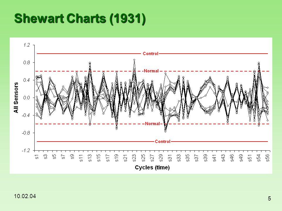 10.02.04 5 Shewart Charts (1931)