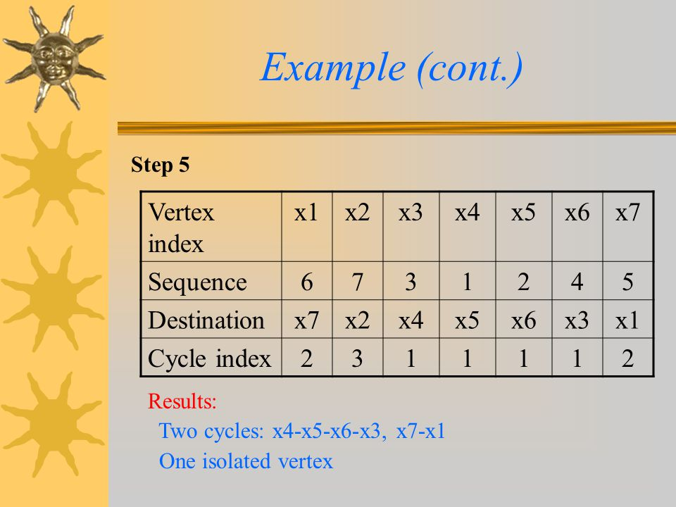 Step 5 Example (cont.) Vertex index x1x2x3x4x5x6x7 Sequence6731245 Destinationx7x2x4x5x6x3x1 Cycle index2311112 Results: Two cycles: x4-x5-x6-x3, x7-x