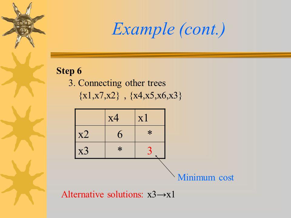 Step 6 Example (cont.) 3. Connecting other trees {x1,x7,x2}, {x4,x5,x6,x3} Alternative solutions: x3→x1 x4x1 x26* x3*3 Minimum cost