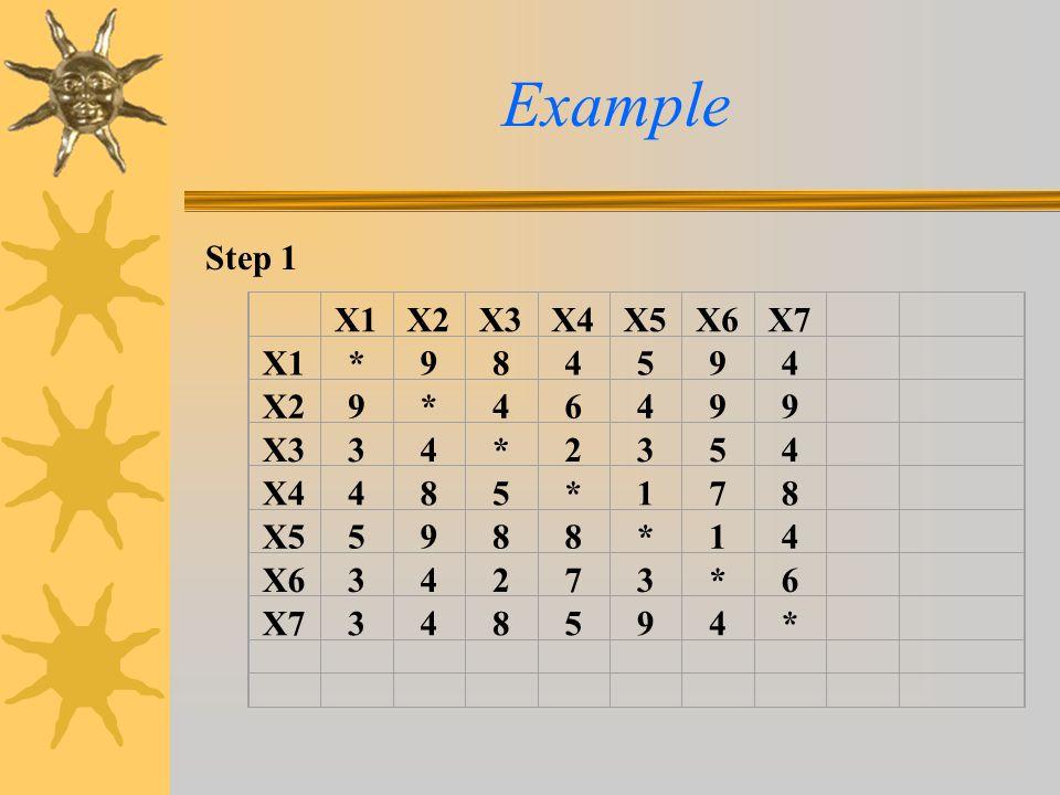 Example Step 1 X1X2X3X4X5X6X7 X1*984594 X29*46499 X334*2354 X4485*178 X55988*14 X634273*6 X7348594*