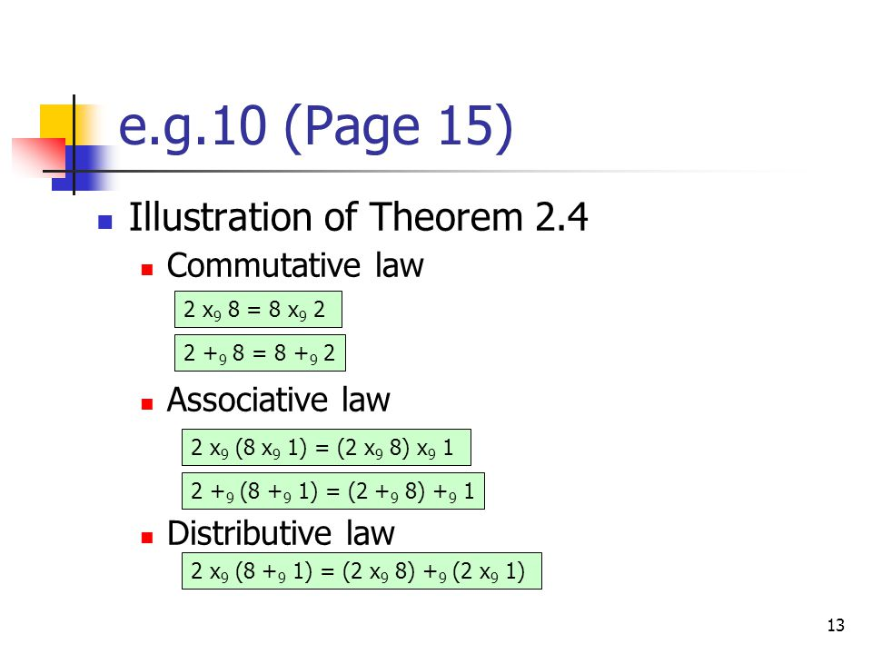 13 e.g.10 (Page 15) Illustration of Theorem 2.4 Commutative law Associative law Distributive law 2 x 9 8 = 8 x 9 2 2 + 9 8 = 8 + 9 2 2 x 9 (8 x 9 1) = (2 x 9 8) x 9 1 2 + 9 (8 + 9 1) = (2 + 9 8) + 9 1 2 x 9 (8 + 9 1) = (2 x 9 8) + 9 (2 x 9 1)