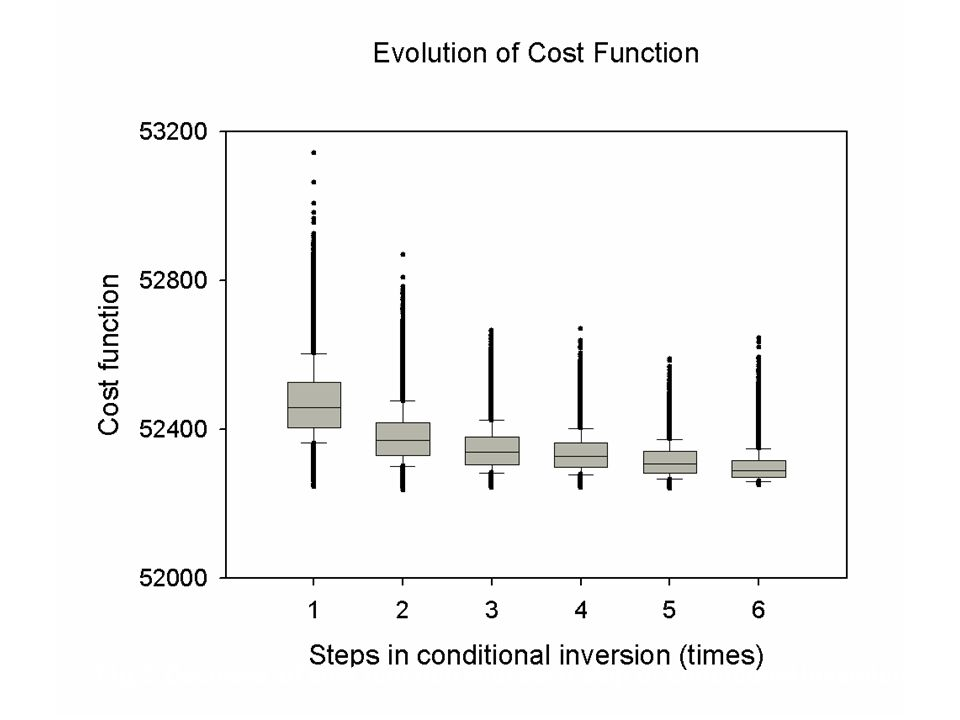 Fig. 2 Decrease of cost function with each step of conditional inversion