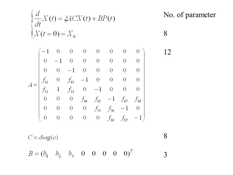No. of parameter 8 12 8 3