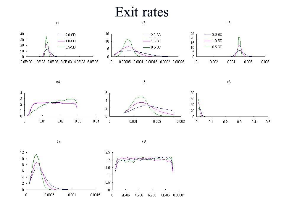 Exit rates