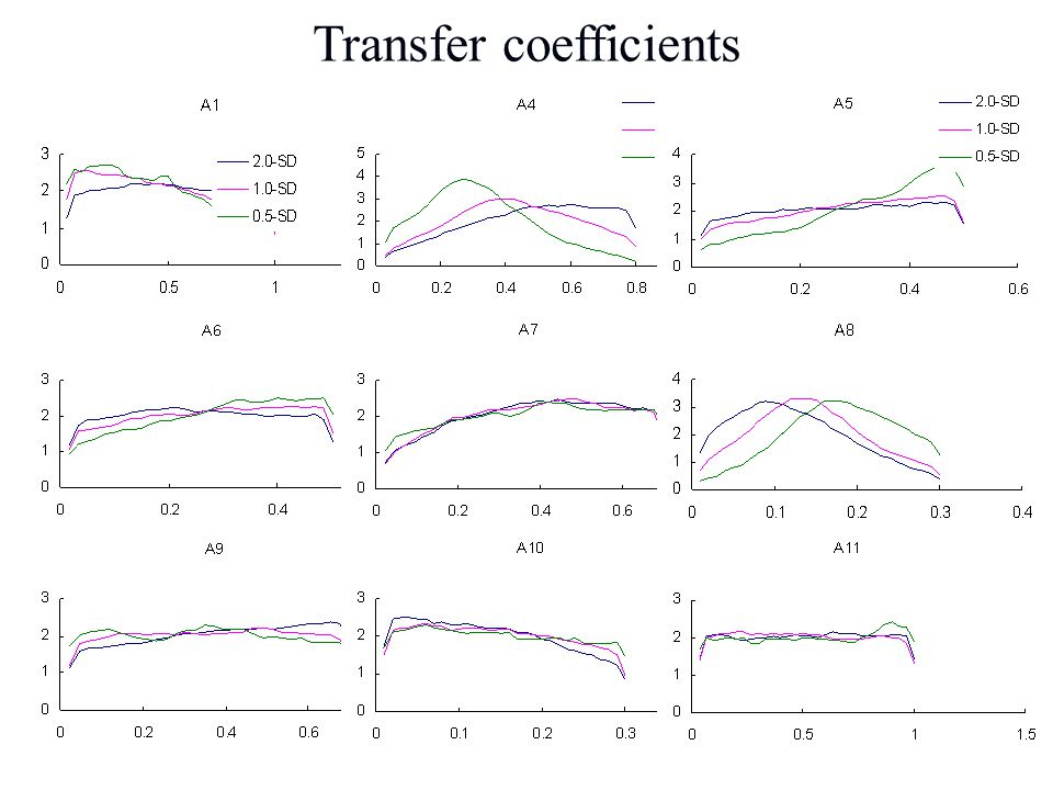 Transfer coefficients