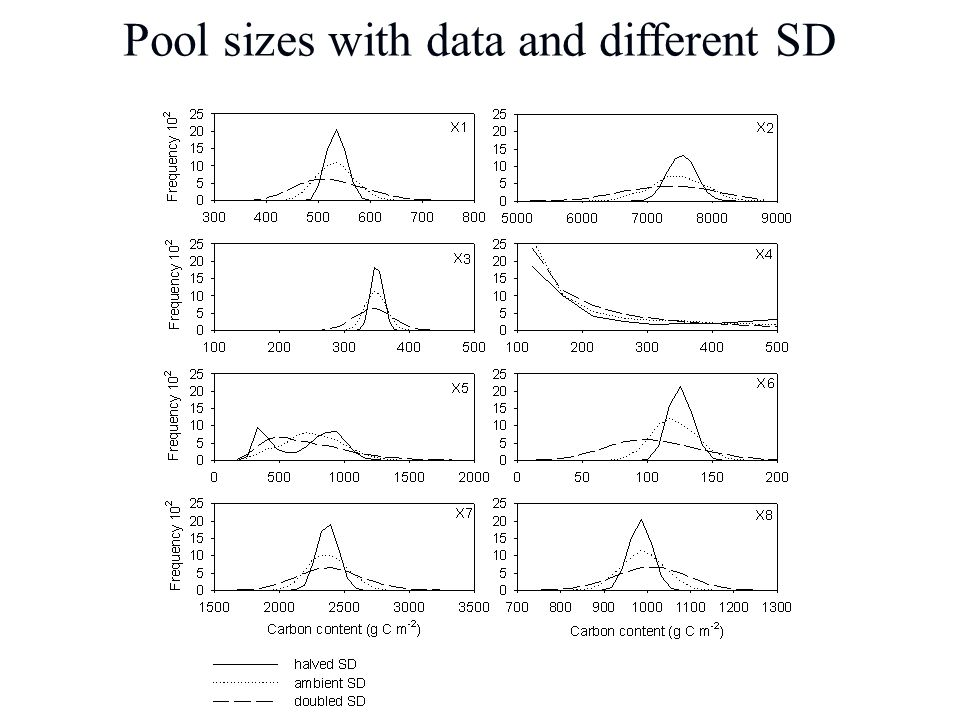 Pool sizes with data and different SD