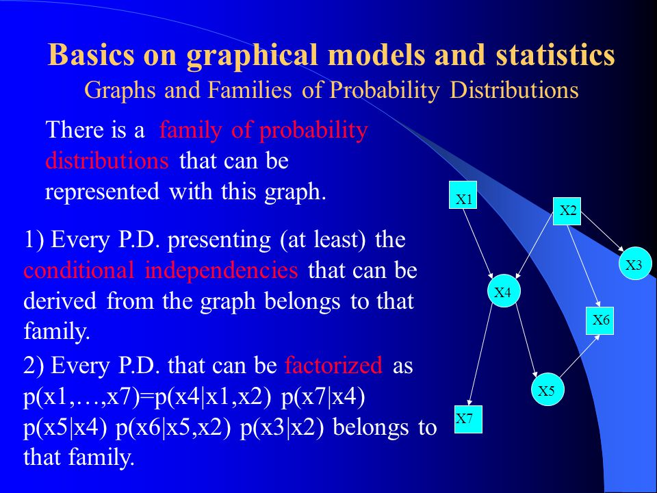 Basics on graphical models and statistics Graphs and Families of Probability Distributions There is a family of probability distributions that can be represented with this graph.