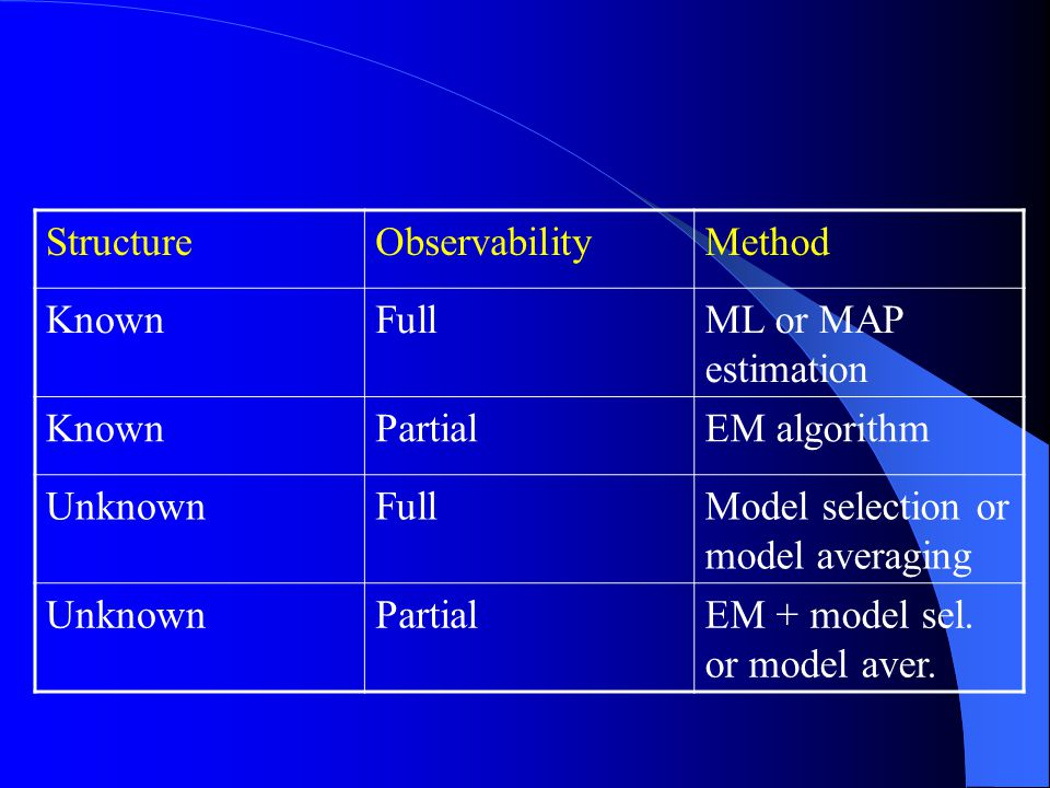 StructureObservabilityMethod KnownFullML or MAP estimation KnownPartialEM algorithm UnknownFullModel selection or model averaging UnknownPartialEM + model sel.