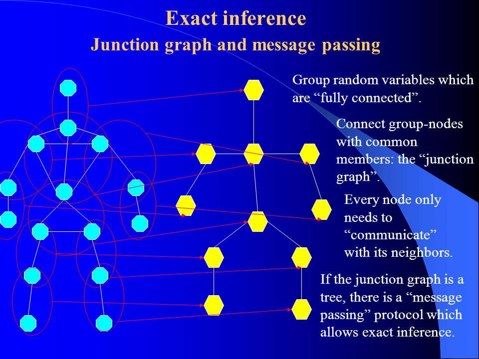 Exact inference Junction graph and message passing Group random variables which are fully connected .