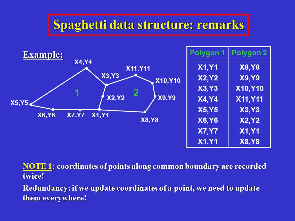 Spaghetti data structure: remarks Example: NOTE 1: coordinates of points along common boundary are recorded twice! Redundancy: if we update coordinate