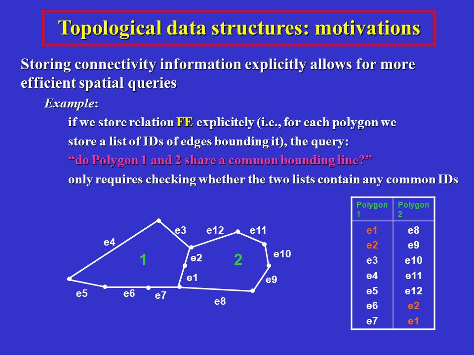 Topological data structures: motivations Storing connectivity information explicitly allows for more efficient spatial queries Example: if we store relation FE explicitely (i.e., for each polygon we store a list of IDs of edges bounding it), the query: store a list of IDs of edges bounding it), the query: do Polygon 1 and 2 share a common bounding line? only requires checking whether the two lists contain any common IDs only requires checking whether the two lists contain any common IDs Polygon 1 Polygon 2 e1 e2 e3 e4 e5 e6 e7 e8 e9 e10 e11 e12 e2 e1 12 e4 e3e11 e7 e1 e6e5 e10 e9 e8 e2 e12