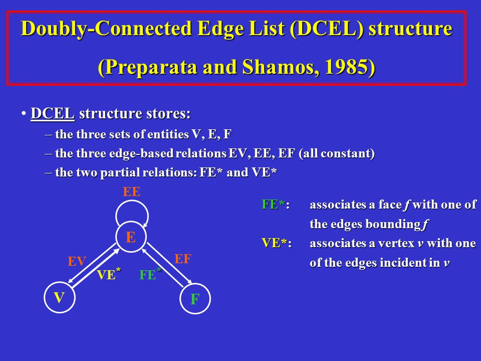 Doubly-Connected Edge List (DCEL) structure (Preparata and Shamos, 1985) DCEL structure stores: – the three sets of entities V, E, F – the three edge-