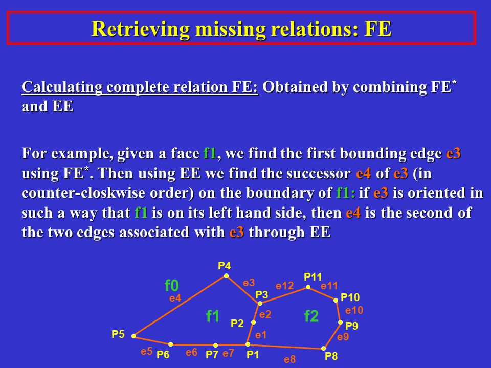 Retrieving missing relations: FE Calculating complete relation FE: Obtained by combining FE * and EE For example, given a face f1, we find the first bounding edge e3 using FE *.