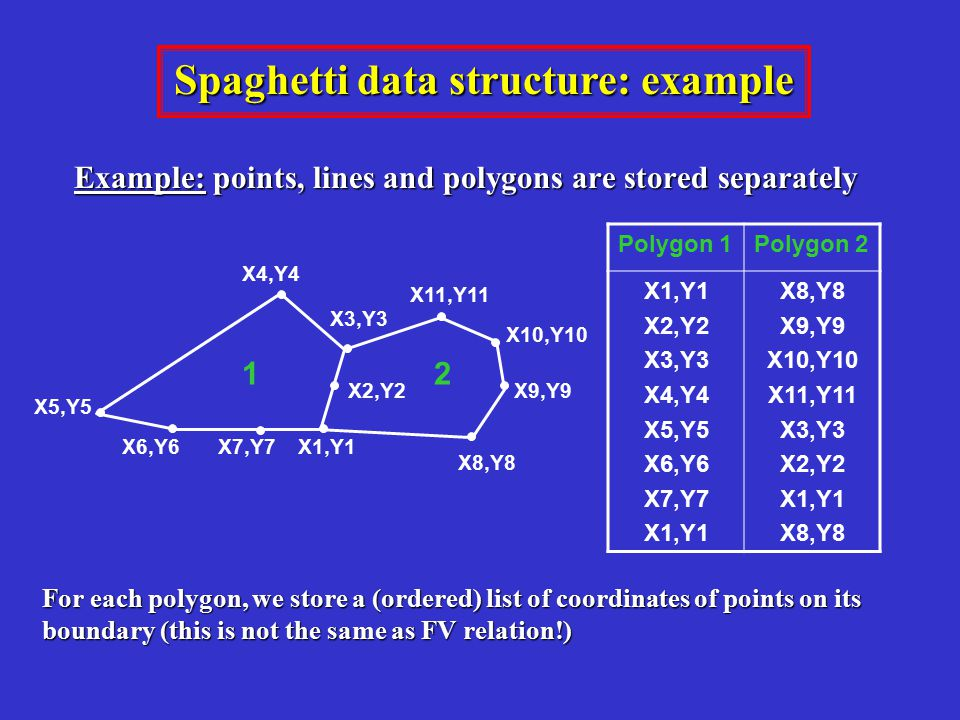 Spaghetti data structure: example Example: points, lines and polygons are stored separately Polygon 1Polygon 2 X1,Y1 X2,Y2 X3,Y3 X4,Y4 X5,Y5 X6,Y6 X7,Y7 X1,Y1 X8,Y8 X9,Y9 X10,Y10 X11,Y11 X3,Y3 X2,Y2 X1,Y1 X8,Y8 12 X5,Y5 X4,Y4 X3,Y3 X11,Y11 X1,Y1 X2,Y2 X7,Y7X6,Y6 X10,Y10 X9,Y9 X8,Y8 For each polygon, we store a (ordered) list of coordinates of points on its boundary (this is not the same as FV relation!)