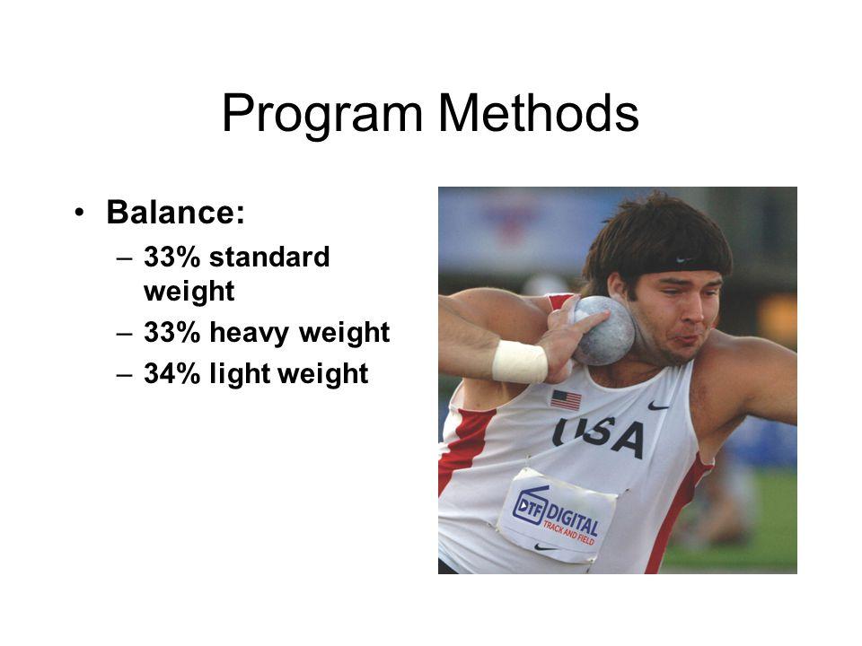 Program Methods Balance: –33% standard weight –33% heavy weight –34% light weight