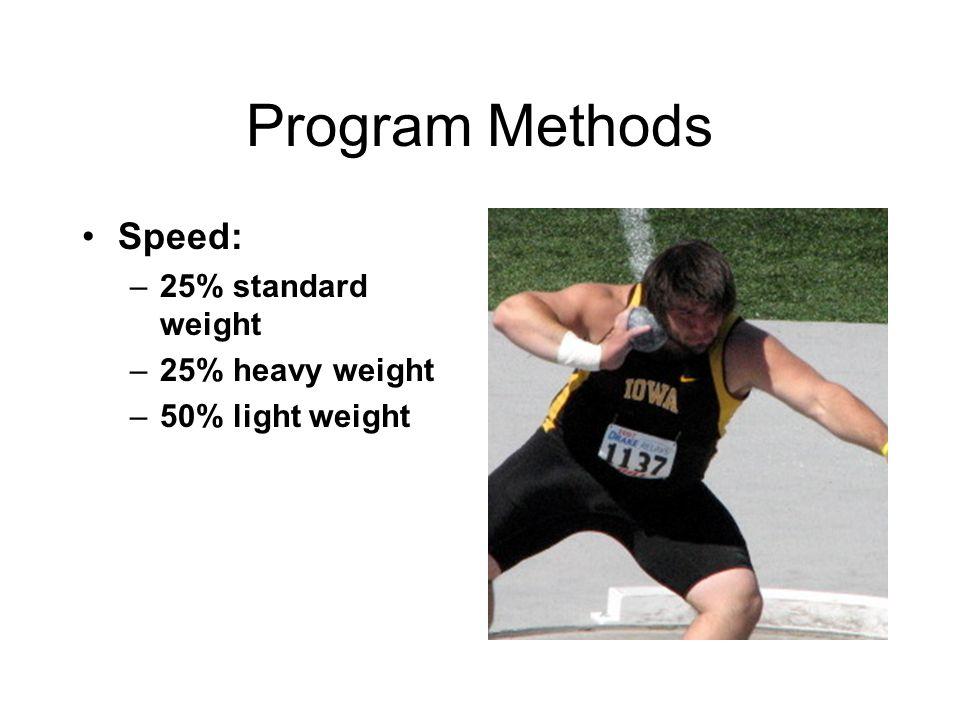 Program Methods Speed: –25% standard weight –25% heavy weight –50% light weight