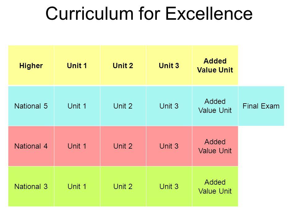 Curriculum for Excellence HigherUnit 1Unit 2Unit 3 Added Value Unit National 5Unit 1Unit 2Unit 3 Added Value Unit Final Exam National 4Unit 1Unit 2Unit 3 Added Value Unit National 3Unit 1Unit 2Unit 3 Added Value Unit