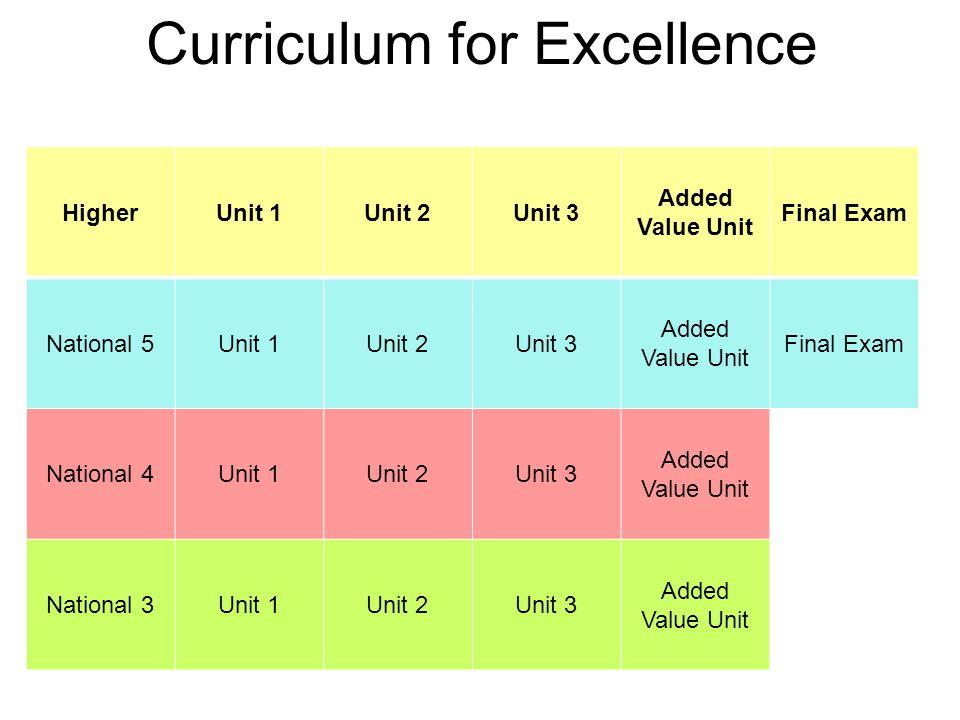 Curriculum for Excellence HigherUnit 1Unit 2Unit 3 Added Value Unit Final Exam National 5Unit 1Unit 2Unit 3 Added Value Unit Final Exam National 4Unit 1Unit 2Unit 3 Added Value Unit National 3Unit 1Unit 2Unit 3 Added Value Unit