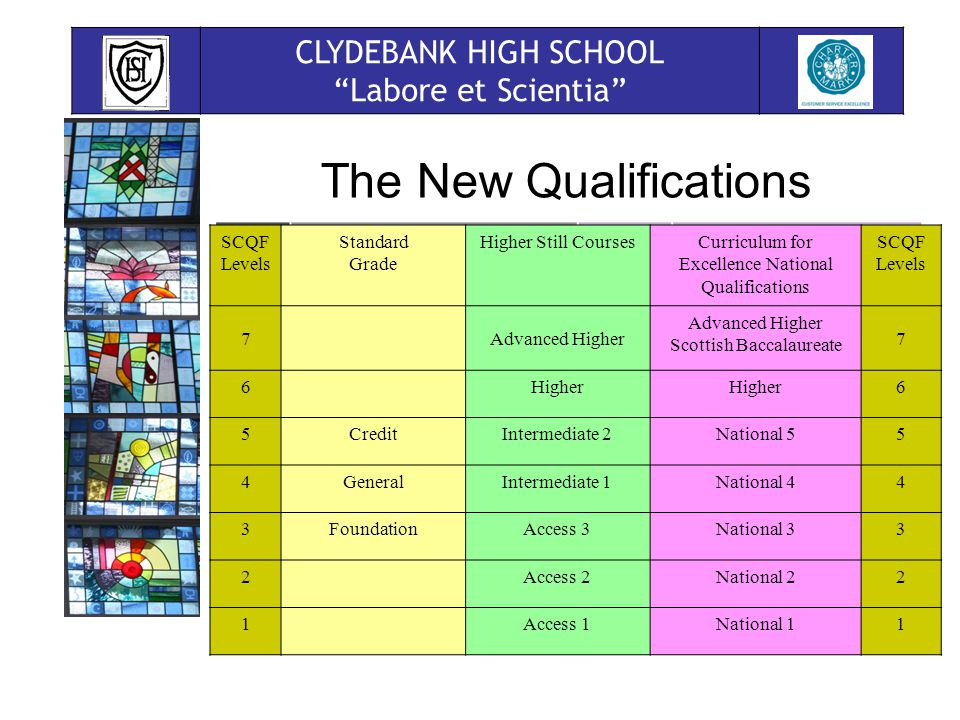 CLYDEBANK HIGH SCHOOL Labore et Scientia The New Qualifications SCQF Levels Standard Grade Higher Still CoursesCurriculum for Excellence National Qualifications SCQF Levels 7Advanced Higher Scottish Baccalaureate 7 6Higher 6 5CreditIntermediate 2National 55 4GeneralIntermediate 1National 44 3FoundationAccess 3National 33 2Access 2National 22 1Access 1National 11