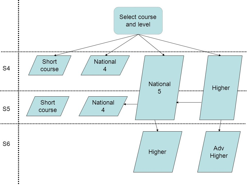Select course and level Short course National 4 National 5 Higher S4 S5 S6 Short course National 4 Higher Adv Higher