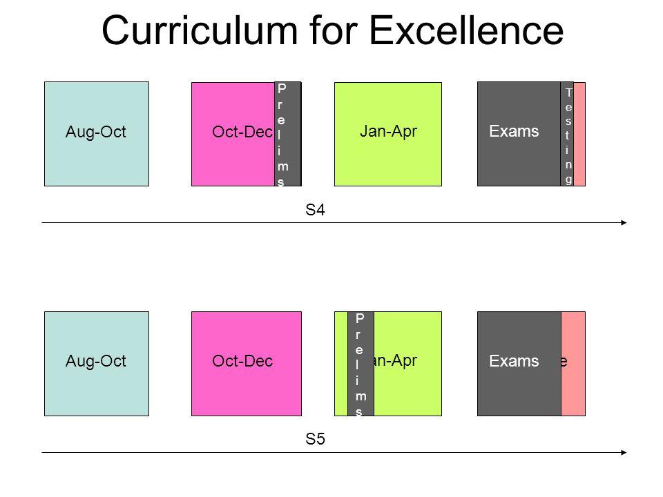 S4 Aug-OctOct-Dec Jan-Apr Apr-June S5 Aug-OctOct-Dec Jan-Apr Apr-June Exams PrelimsPrelims PrelimsPrelims TestingTesting