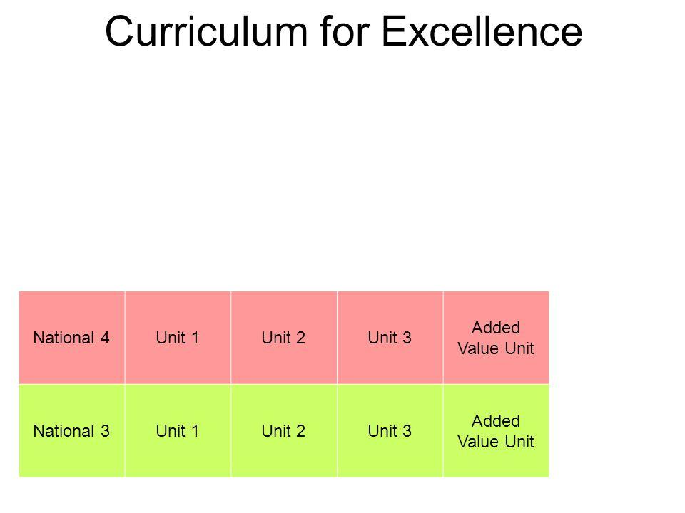 Curriculum for Excellence National 4Unit 1Unit 2Unit 3 Added Value Unit National 3Unit 1Unit 2Unit 3 Added Value Unit