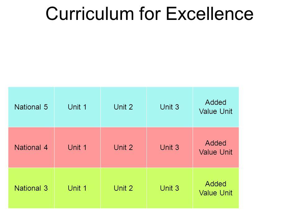 Curriculum for Excellence National 5Unit 1Unit 2Unit 3 Added Value Unit National 4Unit 1Unit 2Unit 3 Added Value Unit National 3Unit 1Unit 2Unit 3 Added Value Unit
