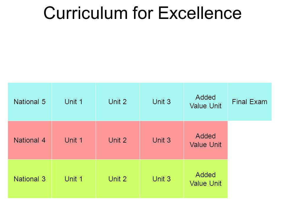 Curriculum for Excellence HigherUnit 1Unit 2Unit 3 Added Value Unit National 5Unit 1Unit 2Unit 3 Added Value Unit Final Exam National 4Unit 1Unit 2Unit 3 Added Value Unit National 3Unit 1Unit 2Unit 3 Added Value Unit