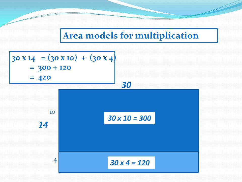14 10 4 30 30 x 10 = 300 30 x 4 = 120 30 x 14 = (30 x 10) + (30 x 4) = 300 + 120 = 420 Area models for multiplication