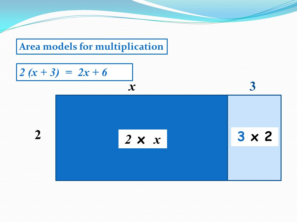 2 x 2 x x 2 (x + 3) = 2x + 6 3 x 2 3 Area models for multiplication