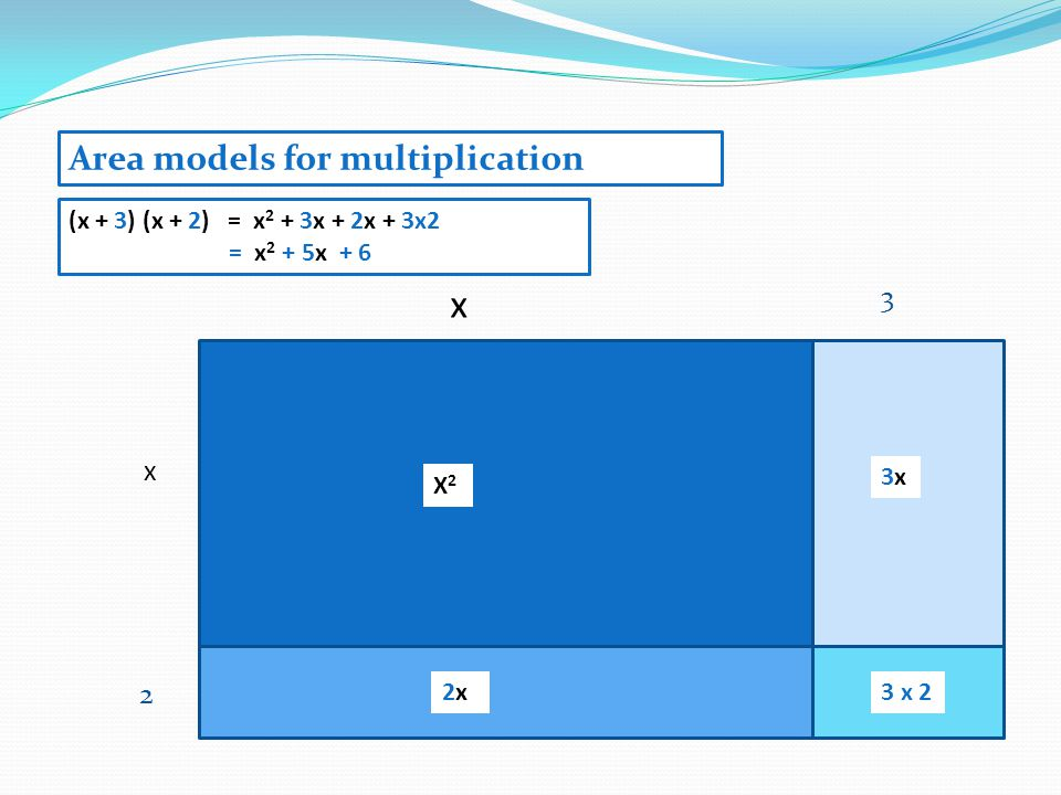 x 2 x X2X2 2x2x (x + 3) (x + 2)= x 2 + 3x + 2x + 3x2 = x 2 + 5x + 6 3x3x 3 x 2 3 Area models for multiplication