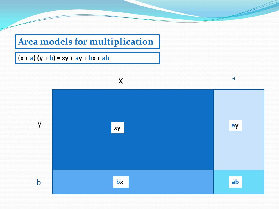 y b x xy bxbx (x + a) (y + b) = xy + ay + bx + ab ayay ab a Area models for multiplication